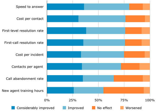 Effect of Self-Service Implementation on Customer Service KPIs